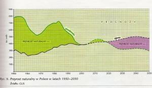 +Przyrost naturalny w Polsce w latach 1950 - 2050