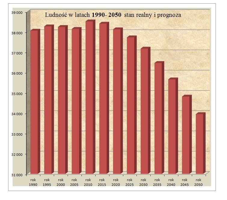 2. Prognoza-ludności-1990-2050