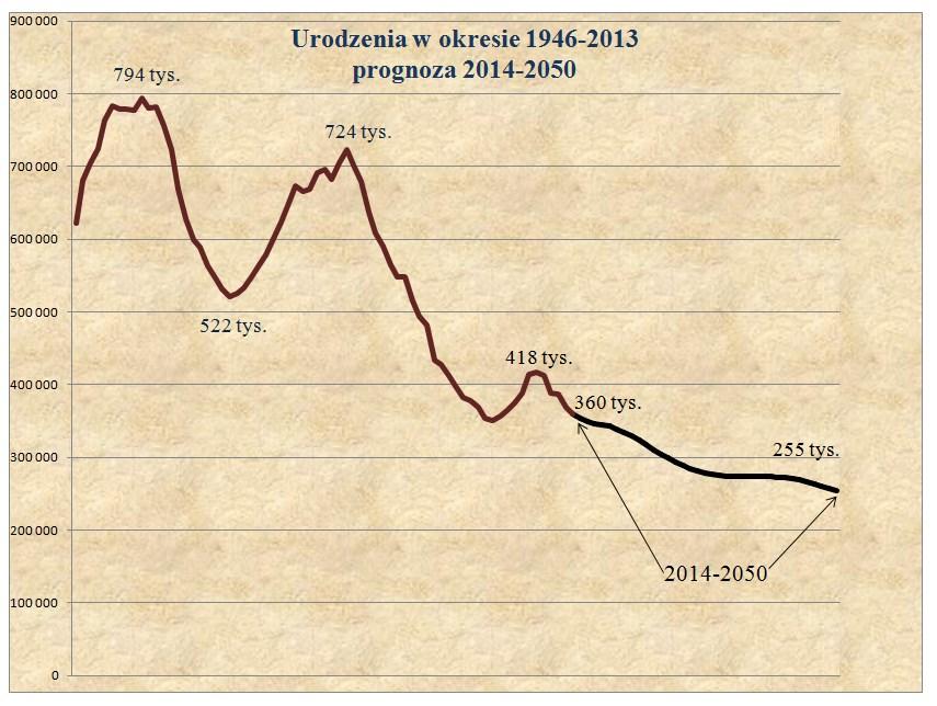 3. Urodzenia-1946-2013-progn_2050
