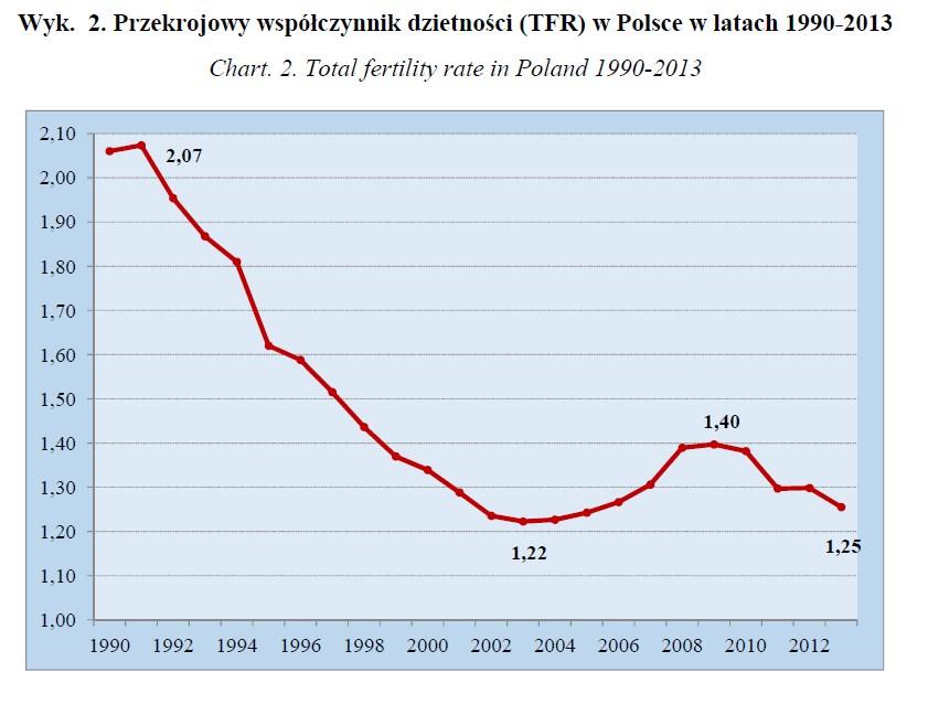 5. Dzietność-1990-2013